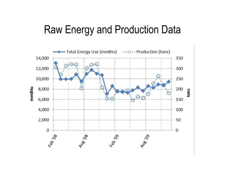 Raw Energy and Production Data