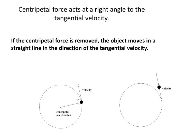 Centripetal force acts at a right angle to the tangential velocity.