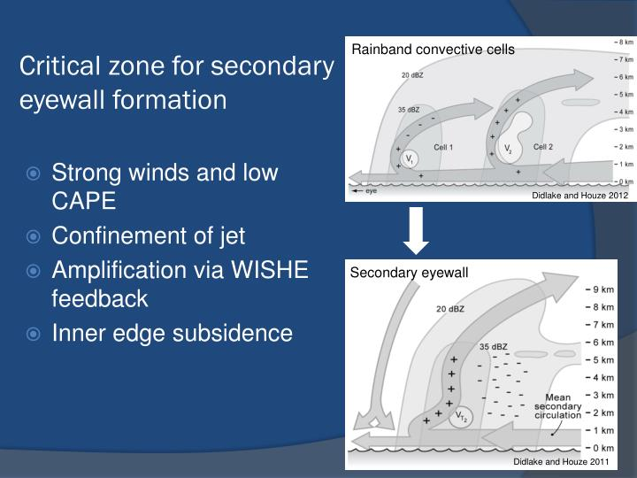 Critical zone for secondary eyewall formation
