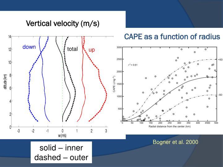 Vertical velocity (m/s)