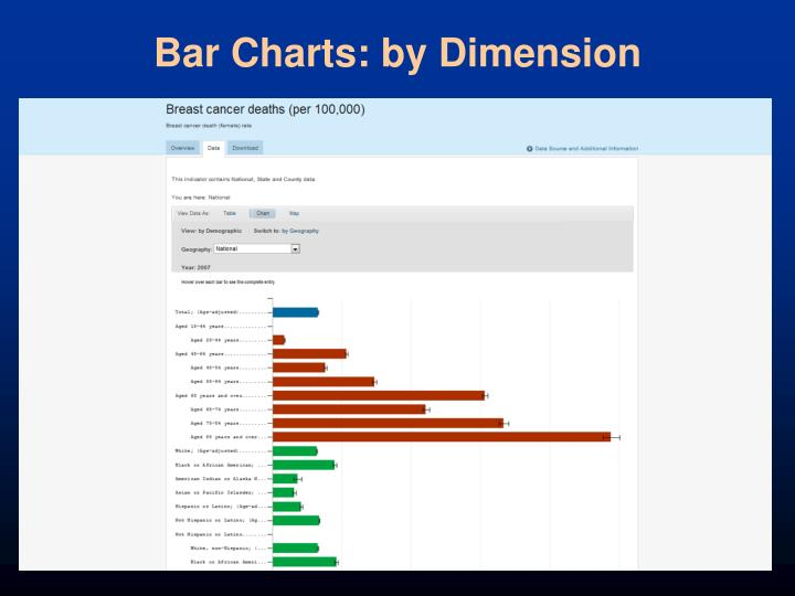 Bar Charts: by Dimension