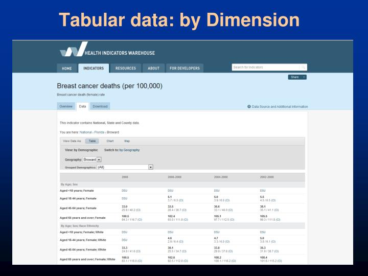 Tabular data: by Dimension
