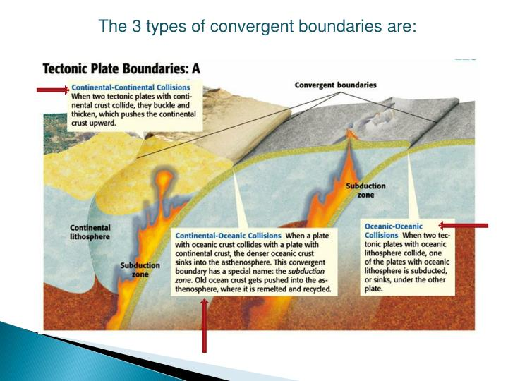 The 3 types of convergent boundaries are: