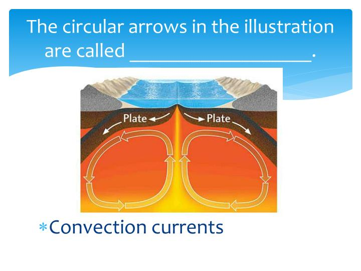 The circular arrows in the illustration are called __________________.