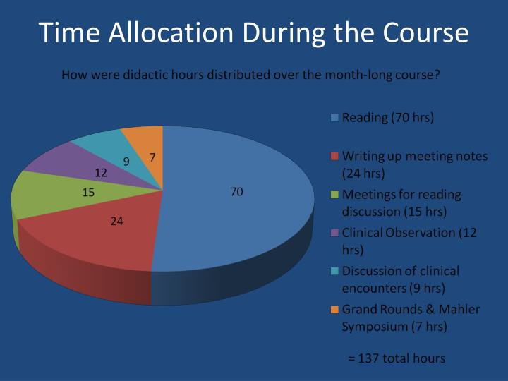 Time Allocation During the Course