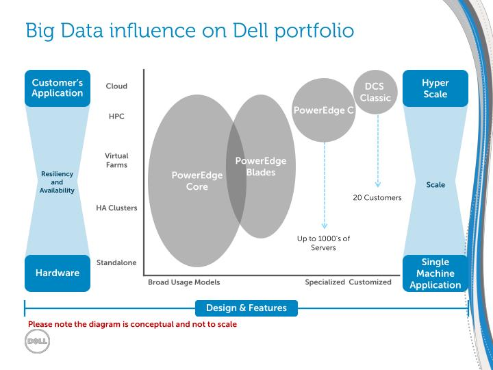 Big Data influence on Dell portfolio