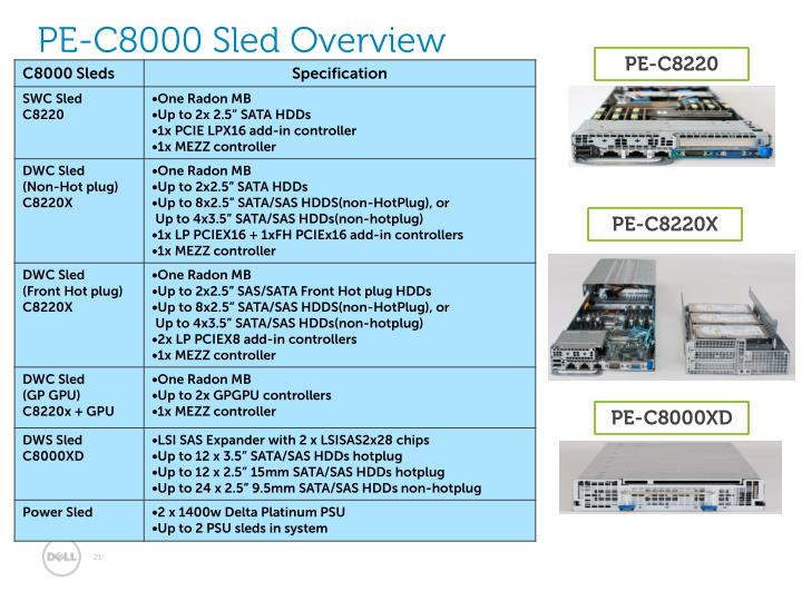 PE-C8000 Sled Overview