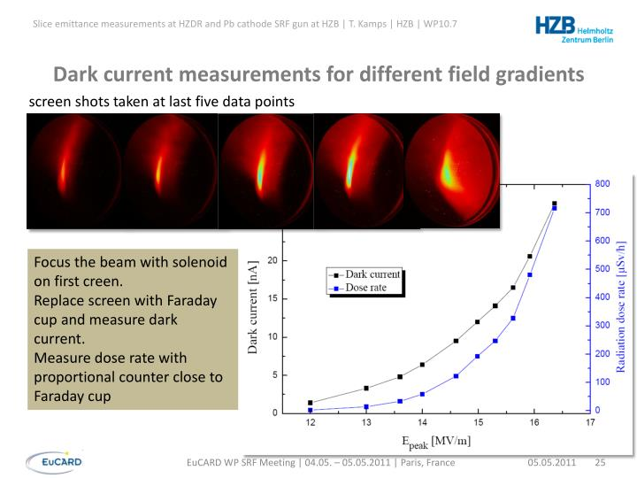 Dark current measurements for different field gradients