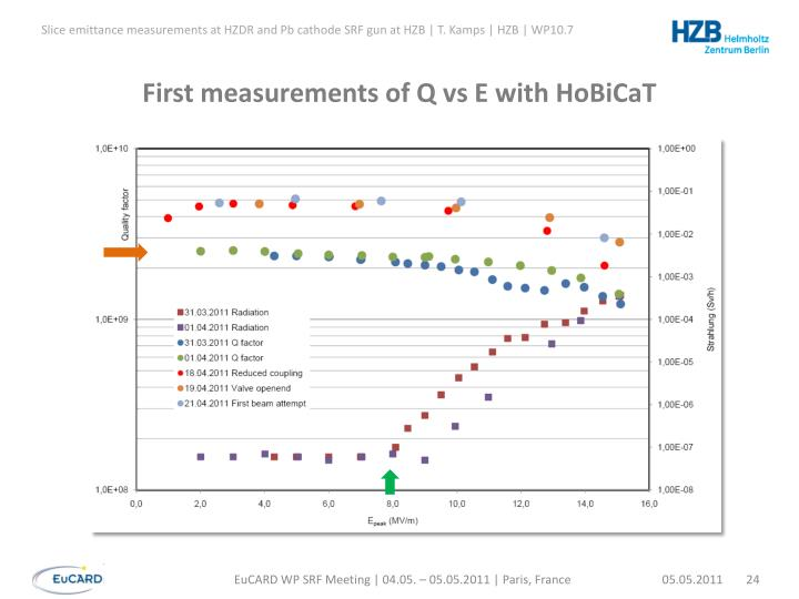 First measurements of Q vs E with HoBiCaT