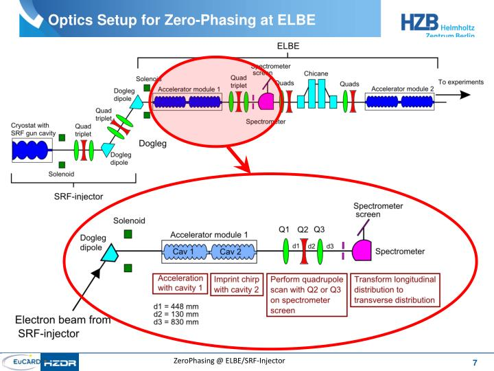 Optics Setup for Zero-Phasing at ELBE