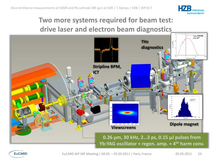 Two more systems required for beam test: