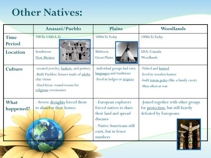 Other Natives: