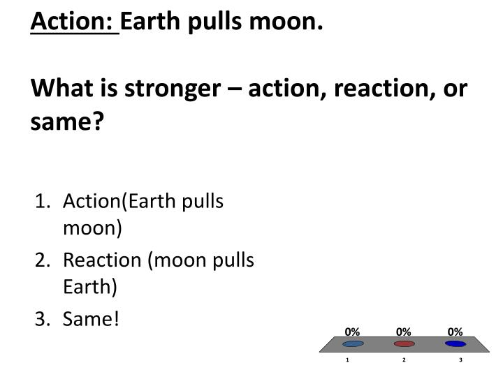 Action earth pulls moon what is stronger action reaction or same