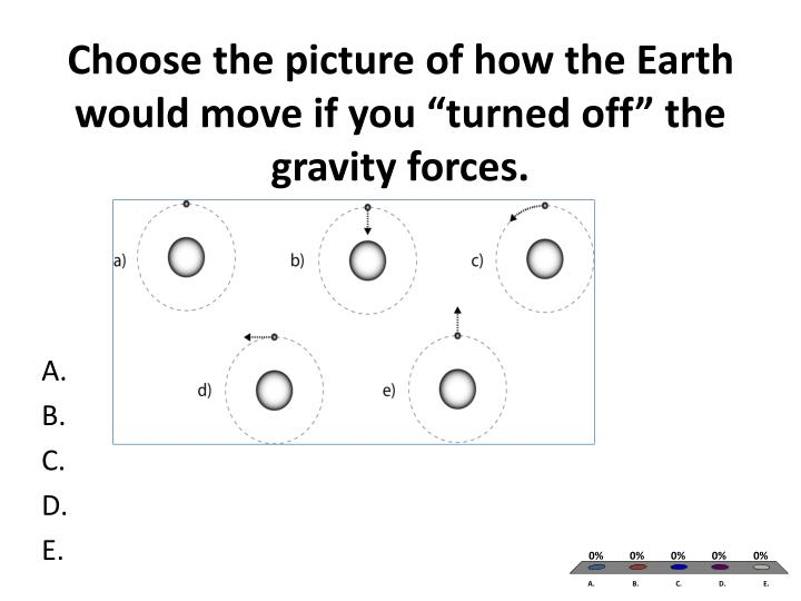 "Choose the picture of how the Earth would move if you ""turned off"" the gravity forces."