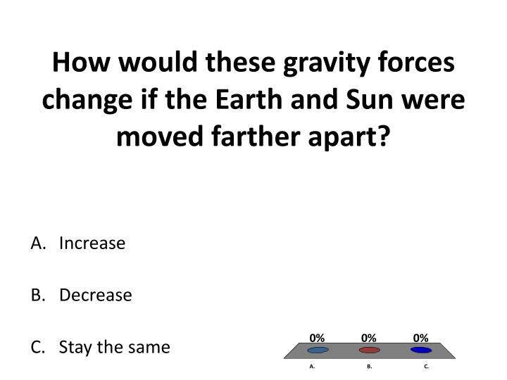 How would these gravity forces change if the Earth and Sun were moved