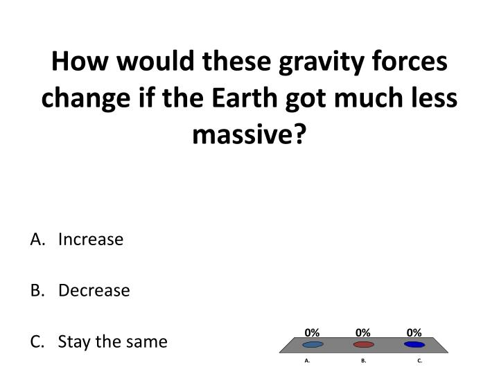How would these gravity forces change if the Earth got much