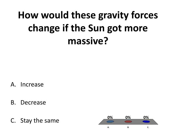 How would these gravity forces change if the Sun