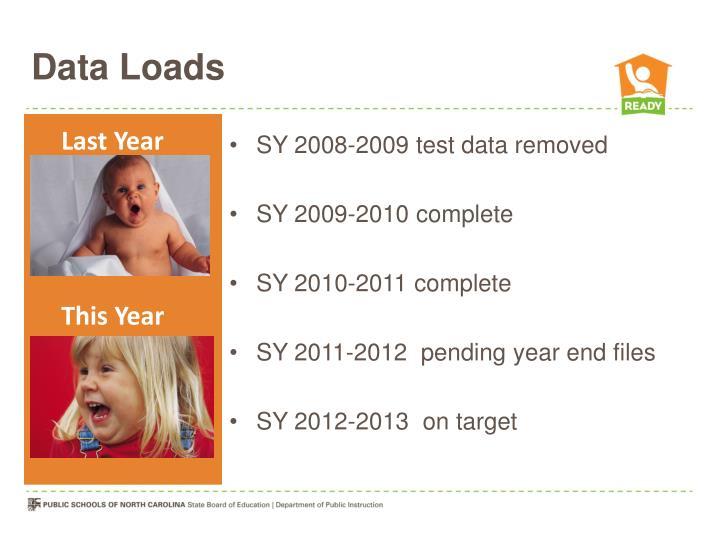 Data Loads