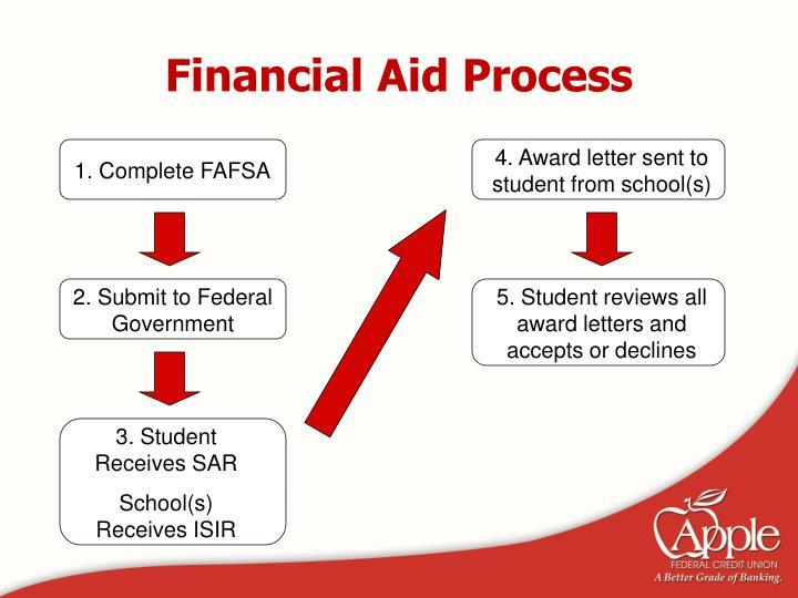 Financial Aid Process
