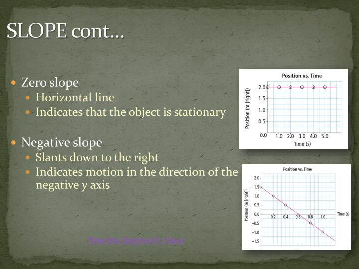 SLOPE cont…