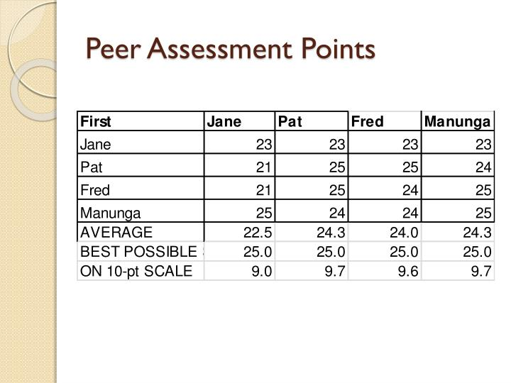 Peer Assessment Points