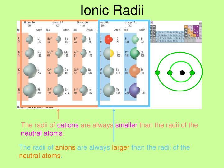 The radii of