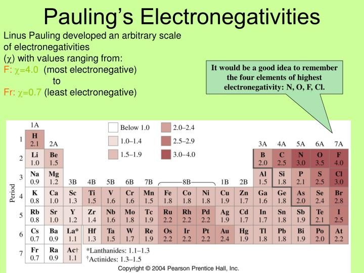 Pauling's Electronegativities