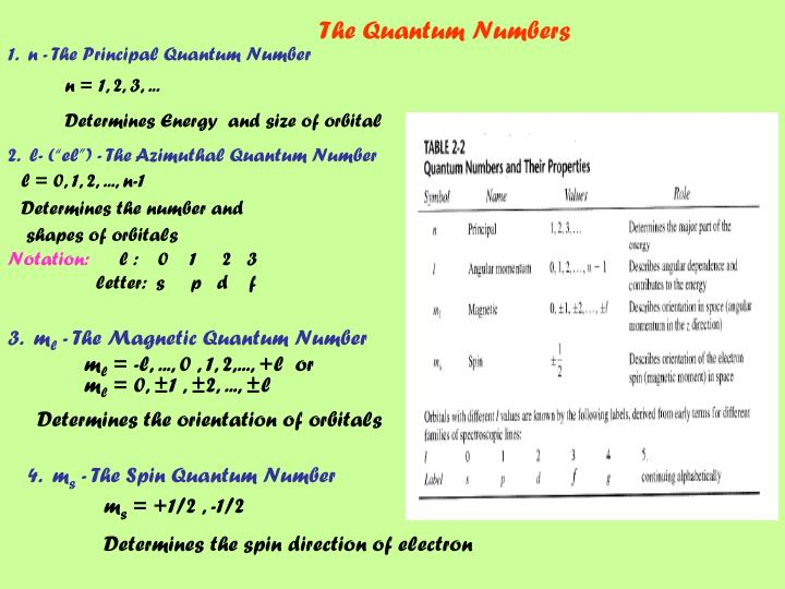 The Quantum Numbers