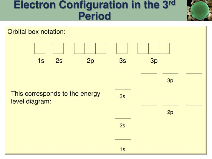 Electron Configuration in the 3