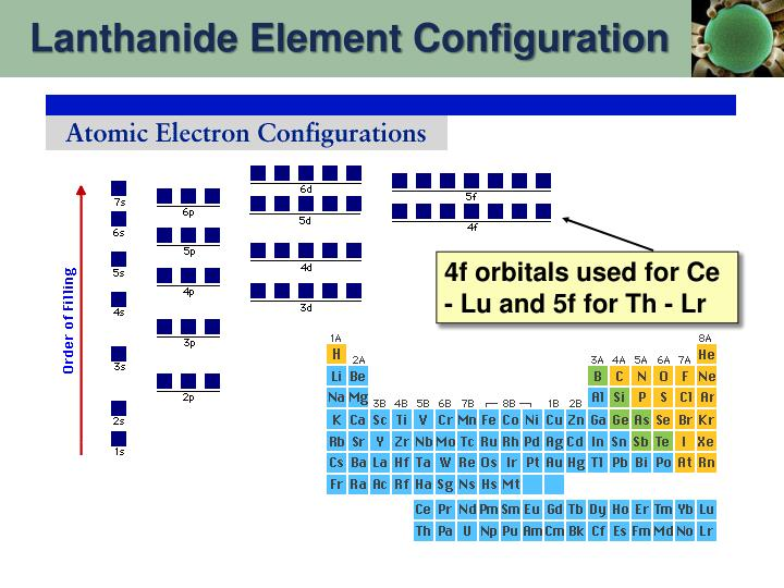 Lanthanide Element Configuration