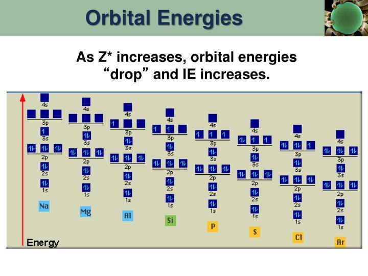 Orbital Energies