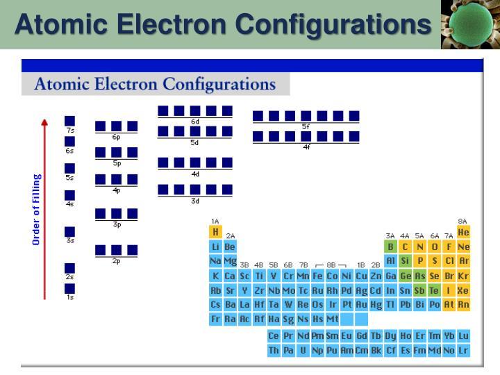 Atomic Electron Configurations