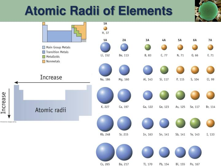 Atomic Radii of Elements