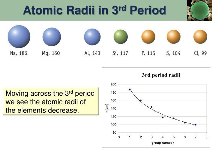 Atomic Radii in 3