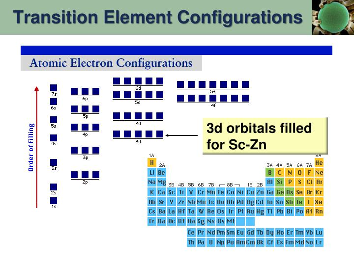 Transition Element Configurations