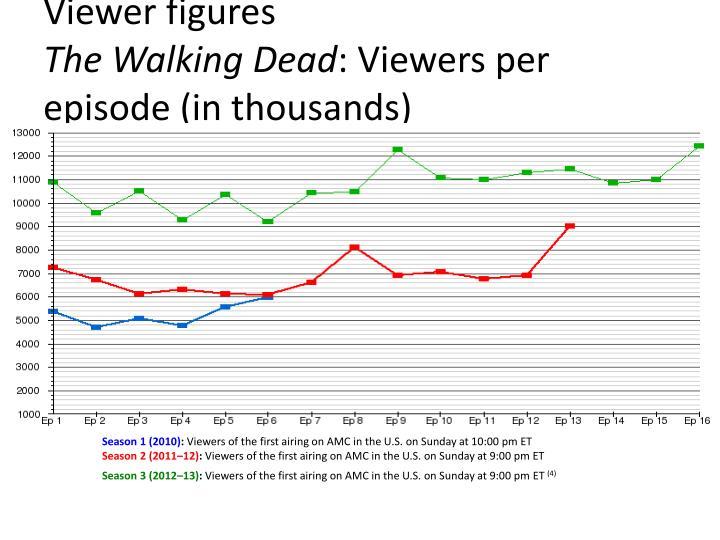 Viewer figures