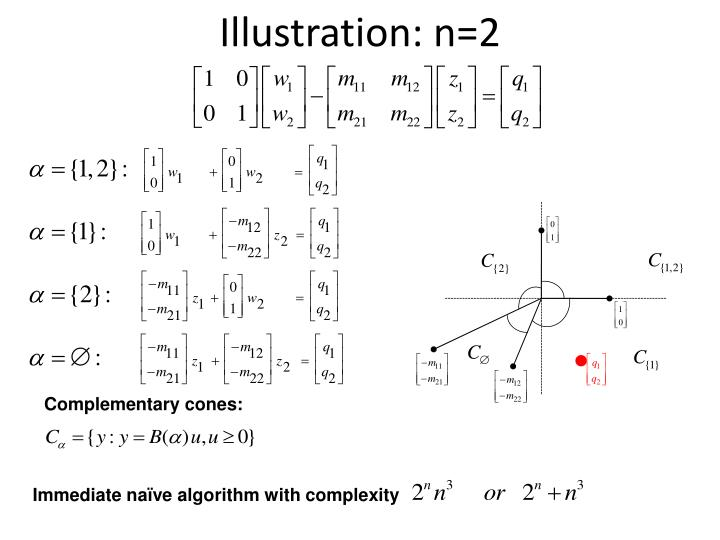 Illustration: n=2