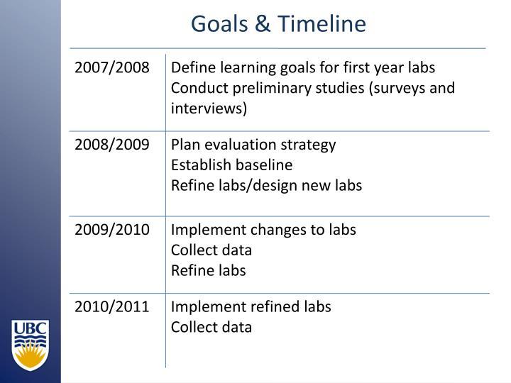 Goals & Timeline