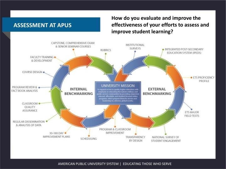 How do you evaluate and improve the effectiveness of your efforts to assess and improve student learning?