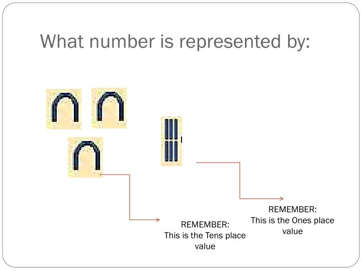 What number is represented by: