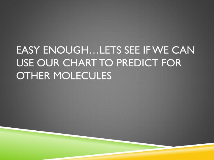 Easy Enough…Lets see if we can use our chart to predict for other Molecules