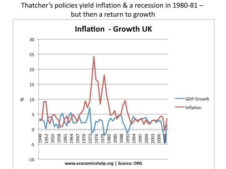 Thatcher's policies yield inflation & a recession in 1980-81 –