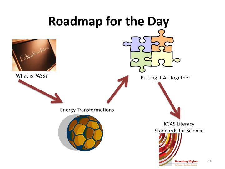 Roadmap for the Day
