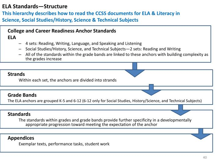 ELA Standards—Structure