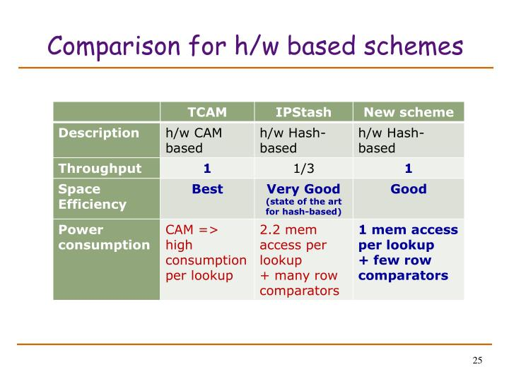 Comparison for h/w based schemes