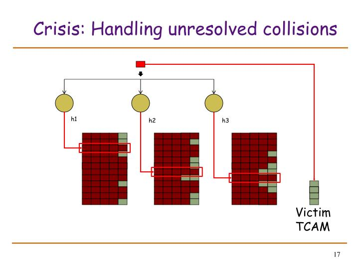 Crisis: Handling unresolved collisions