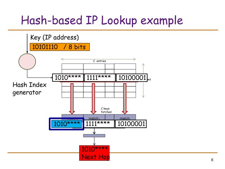 Hash-based IP Lookup example
