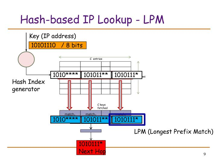 Hash-based IP Lookup - LPM