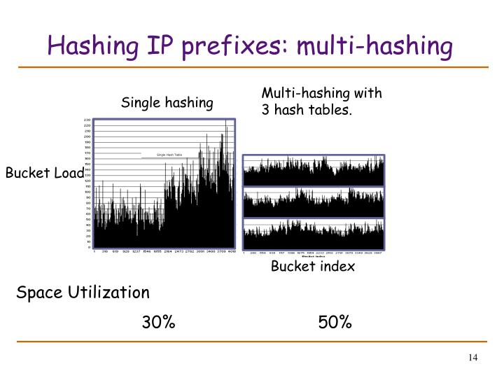 Hashing IP prefixes: multi-hashing
