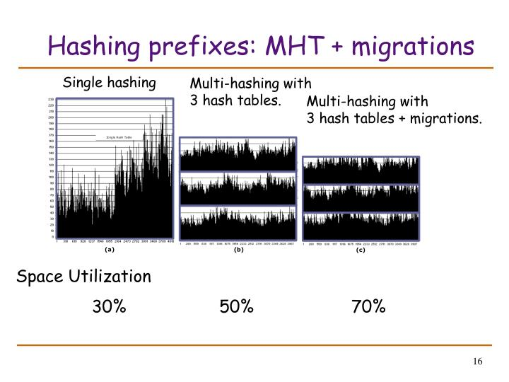 Hashing prefixes: MHT + migrations